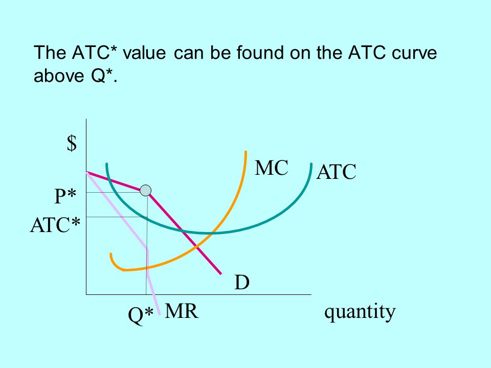 The ATC* value can be found on the ATC curve above Q*.