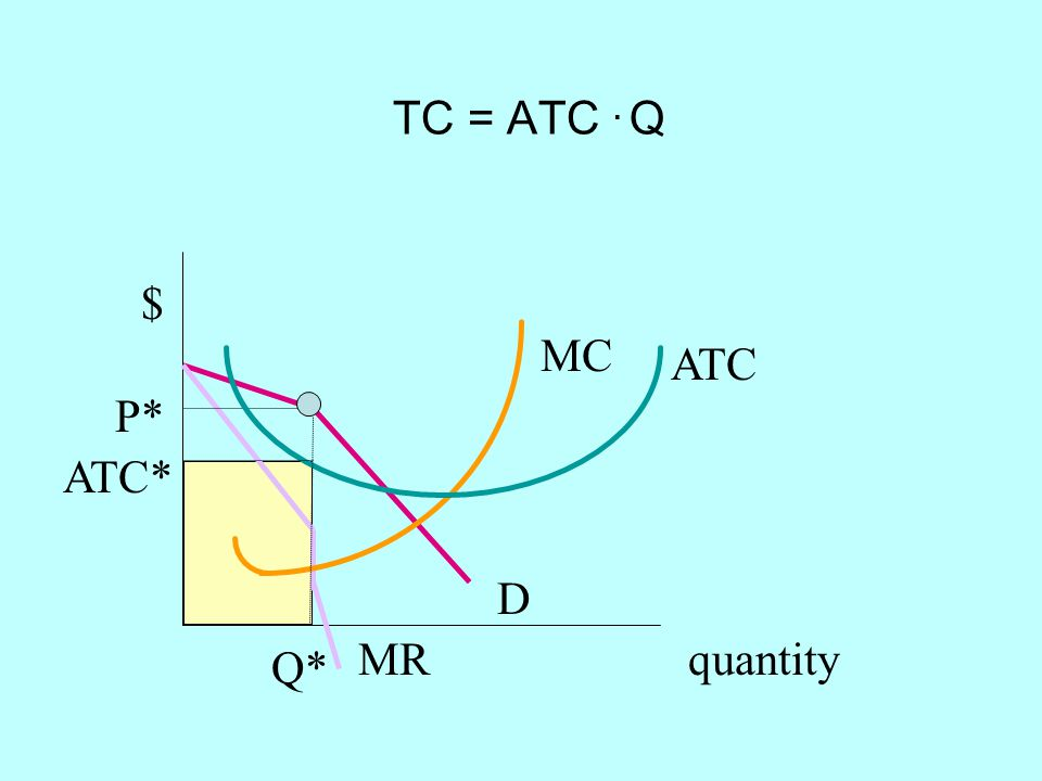TC = ATC . Q $ MC ATC P* ATC* D MR quantity Q*