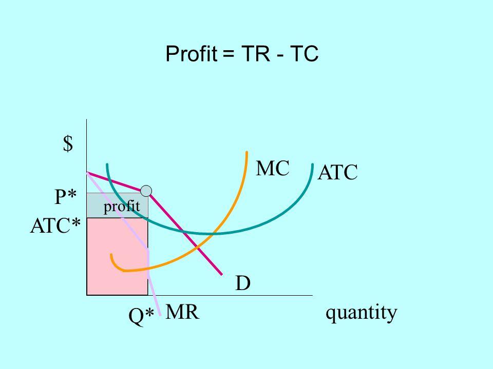 Profit = TR - TC $ MC ATC P* profit ATC* D MR quantity Q*