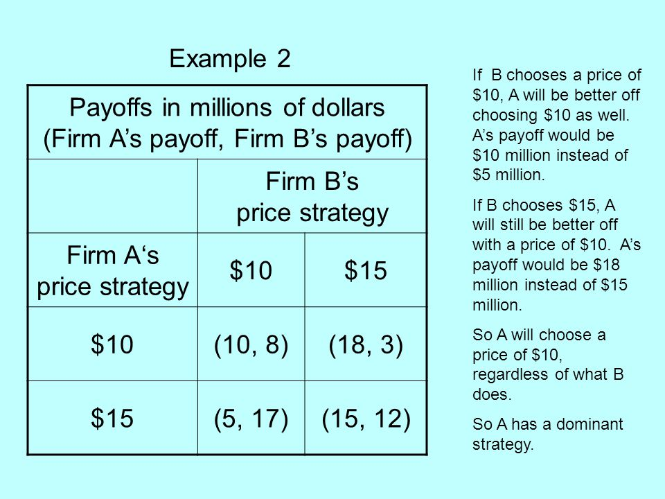 Payoffs in millions of dollars (Firm A's payoff, Firm B's payoff)