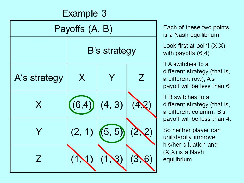 Example 3 Payoffs (A, B) B's strategy A's strategy X Y Z (6,4) (4, 3)