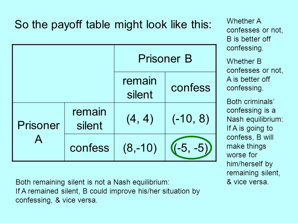 So the payoff table might look like this: