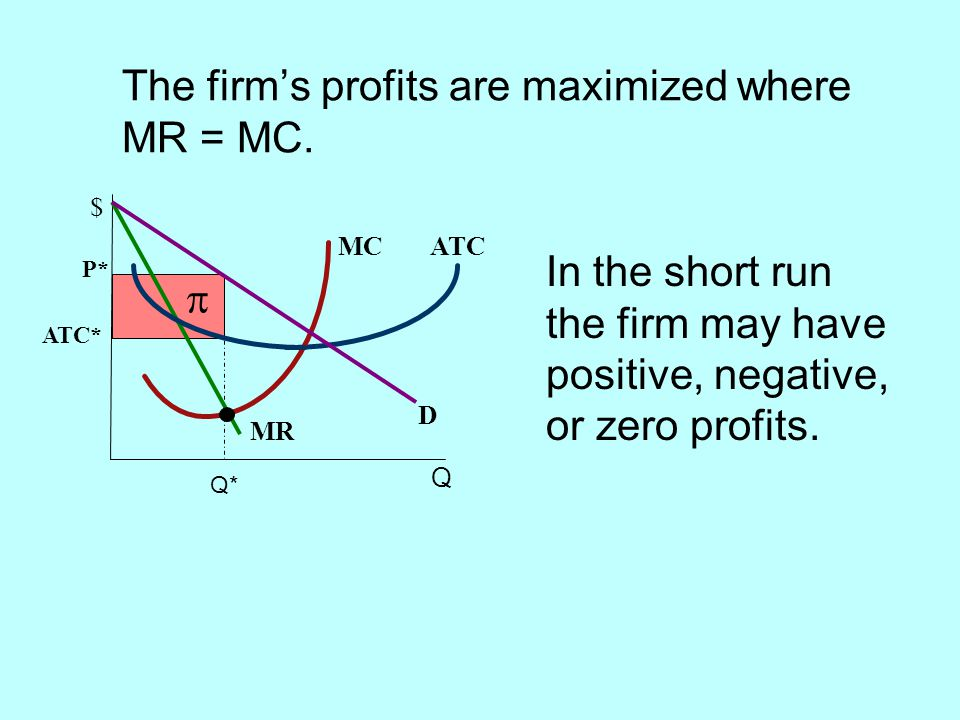 The firm's profits are maximized where MR = MC.