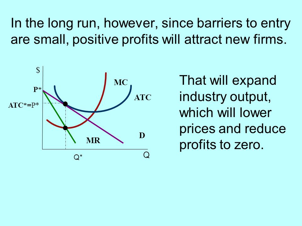 In the long run, however, since barriers to entry are small, positive profits will attract new firms.