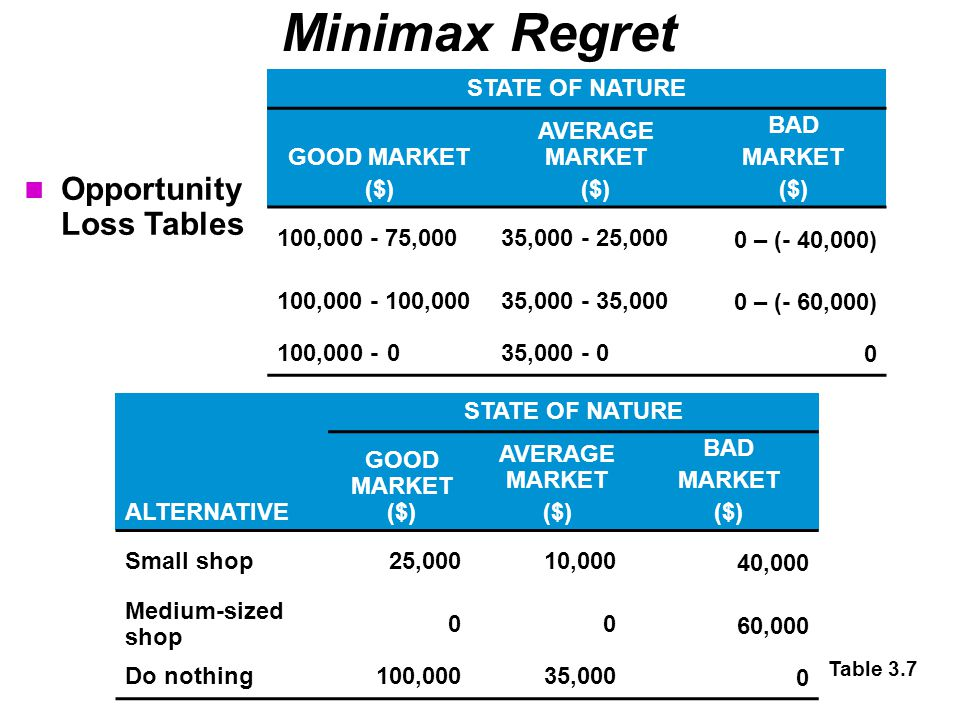 Minimax Regret Opportunity Loss Tables STATE OF NATURE GOOD MARKET ($)
