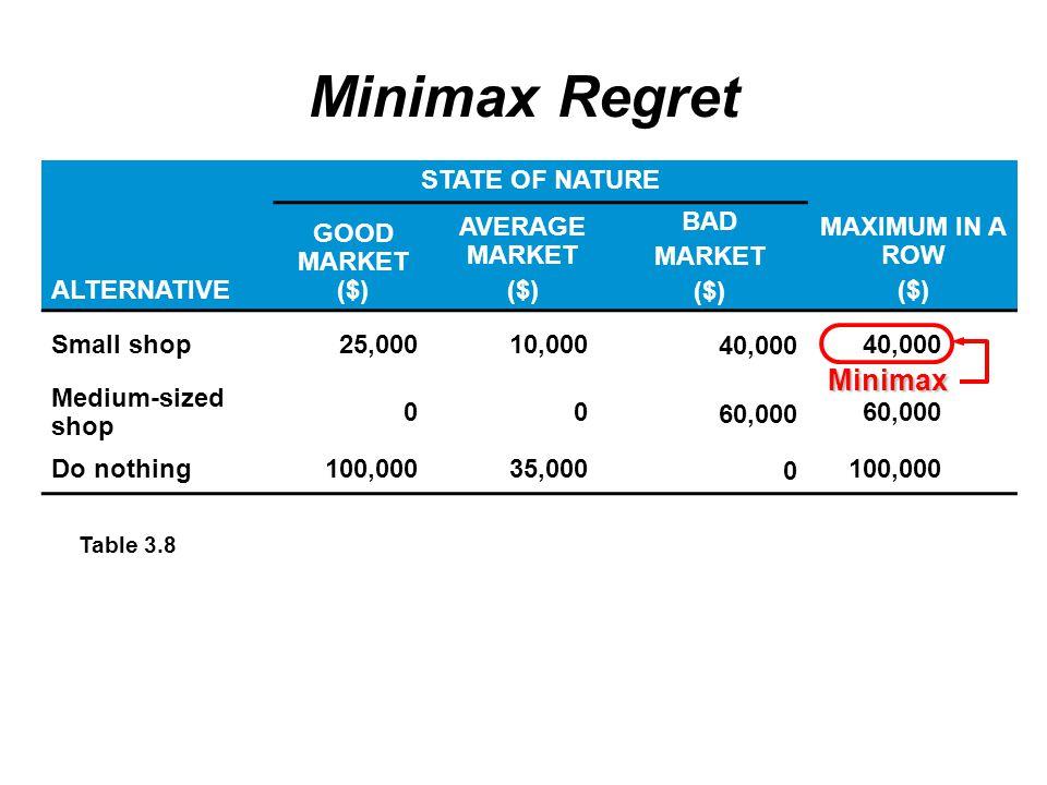 Minimax Regret Minimax STATE OF NATURE ALTERNATIVE GOOD MARKET ($)