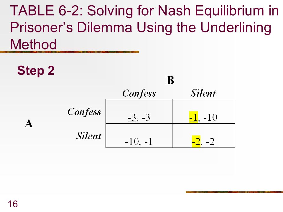 TABLE 6-2: Solving for Nash Equilibrium in Prisoner's Dilemma Using the Underlining Method