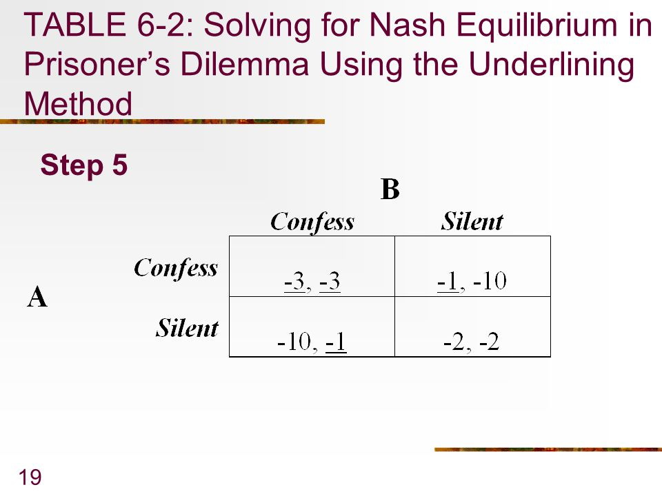 Chapter 6 game theory 2006 thomson learning south for Underline the table