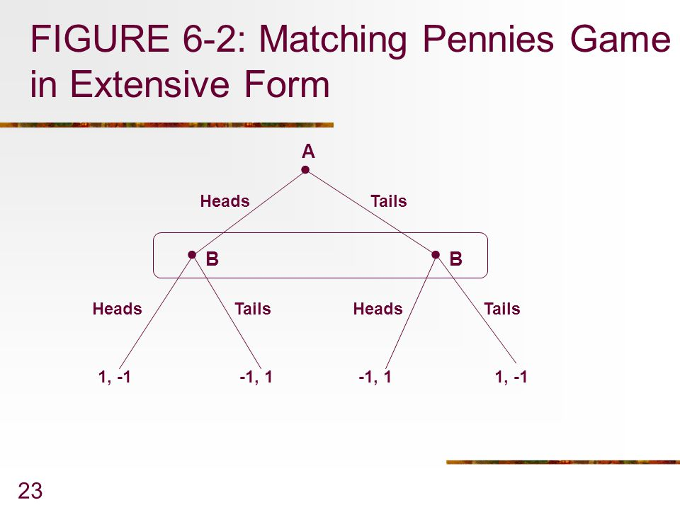 FIGURE 6-2: Matching Pennies Game in Extensive Form