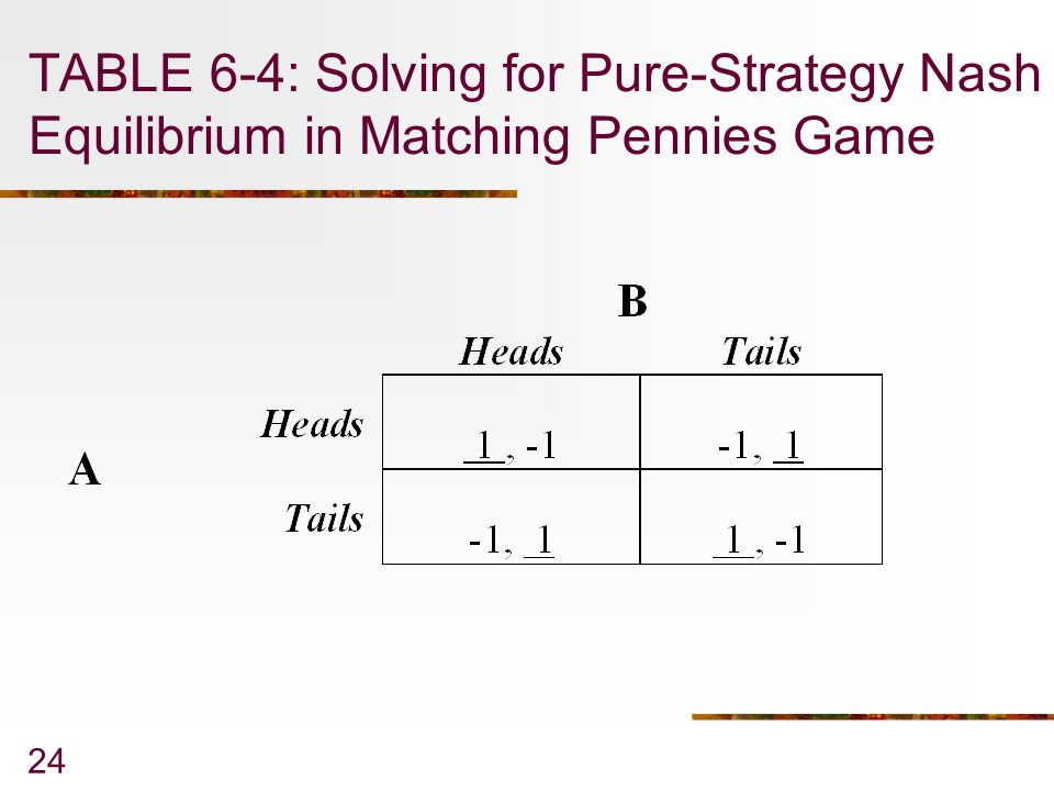 TABLE 6-4: Solving for Pure-Strategy Nash Equilibrium in Matching Pennies Game