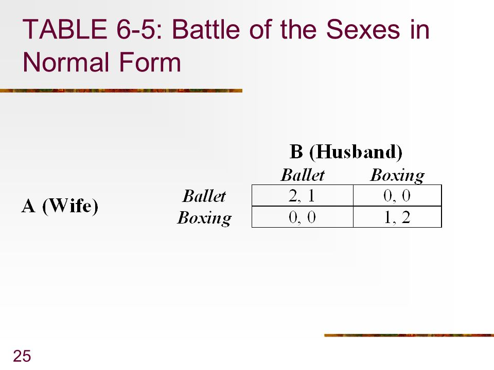 TABLE 6-5: Battle of the Sexes in Normal Form