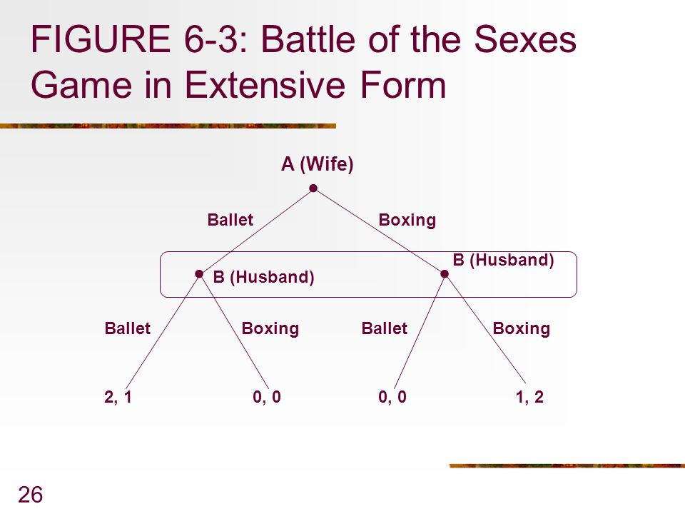 FIGURE 6-3: Battle of the Sexes Game in Extensive Form