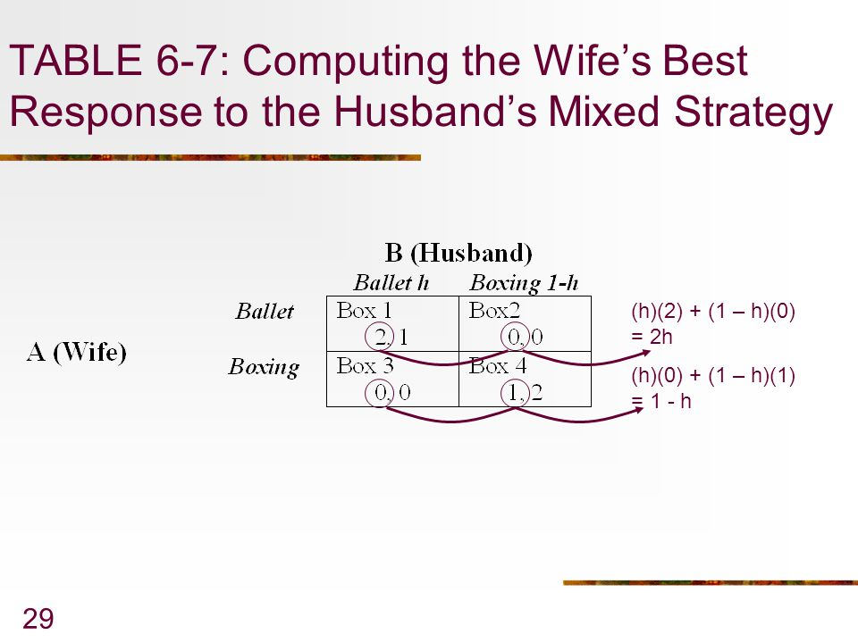 TABLE 6-7: Computing the Wife's Best Response to the Husband's Mixed Strategy
