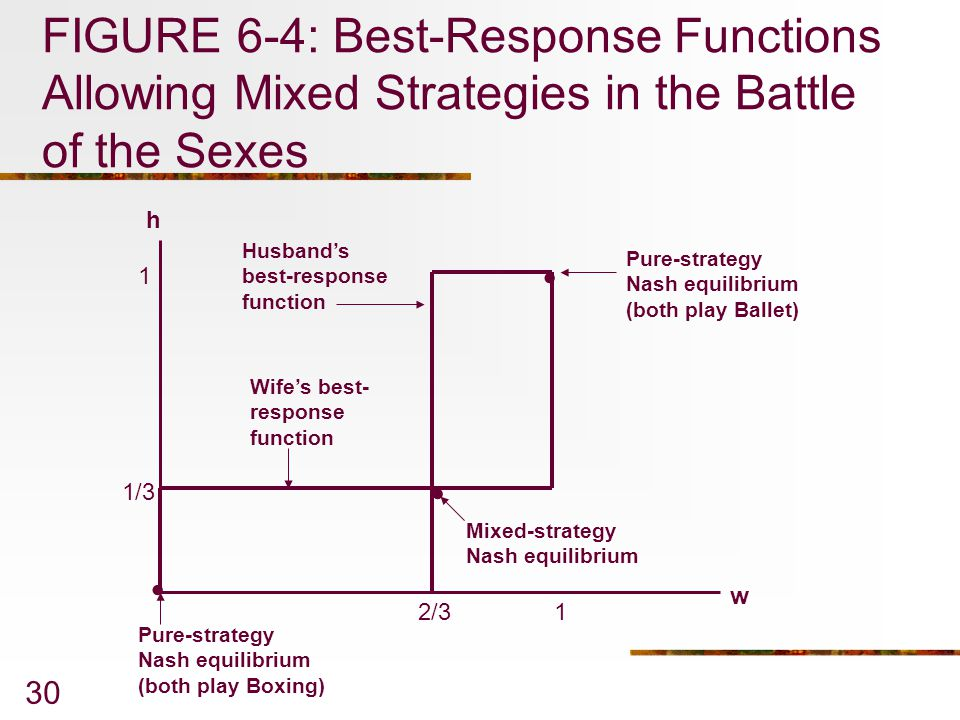 FIGURE 6-4: Best-Response Functions Allowing Mixed Strategies in the Battle of the Sexes
