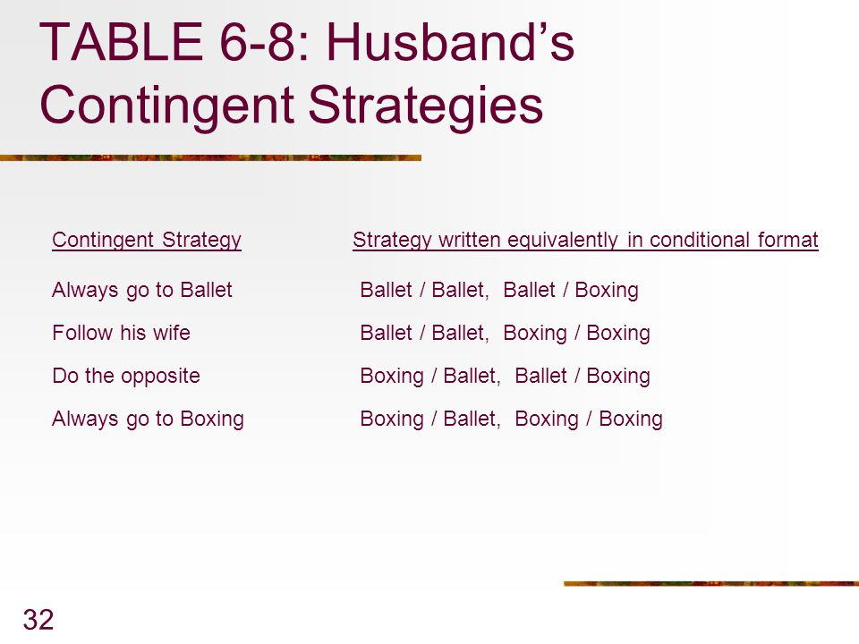 TABLE 6-8: Husband's Contingent Strategies