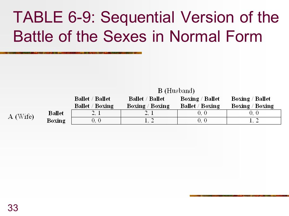 TABLE 6-9: Sequential Version of the Battle of the Sexes in Normal Form