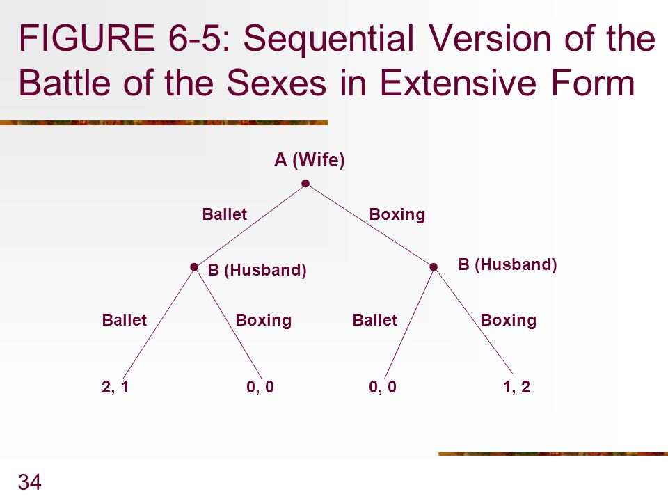 FIGURE 6-5: Sequential Version of the Battle of the Sexes in Extensive Form