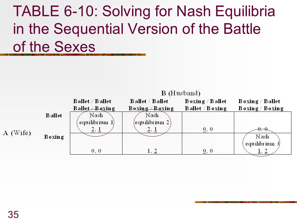 TABLE 6-10: Solving for Nash Equilibria in the Sequential Version of the Battle of the Sexes