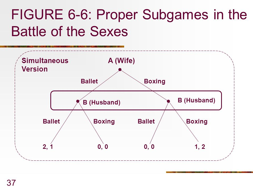 FIGURE 6-6: Proper Subgames in the Battle of the Sexes
