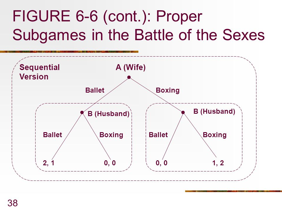 FIGURE 6-6 (cont.): Proper Subgames in the Battle of the Sexes