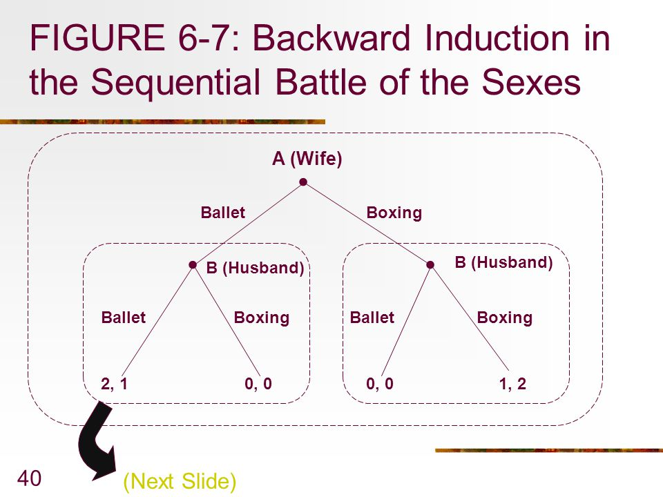 FIGURE 6-7: Backward Induction in the Sequential Battle of the Sexes