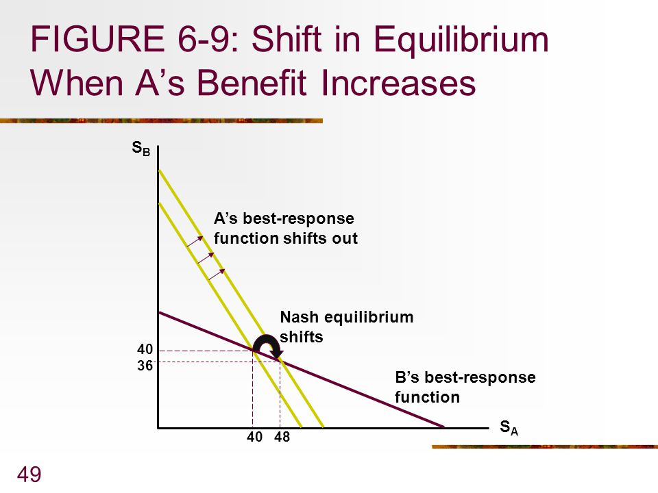 FIGURE 6-9: Shift in Equilibrium When A's Benefit Increases