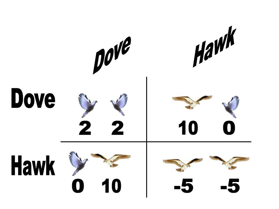 Hawk Dove Dove 2 10 Hawk 10 -5