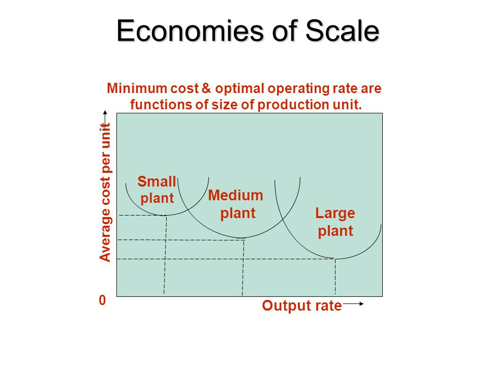 Economies of Scale Small Medium plant Large plant Output rate