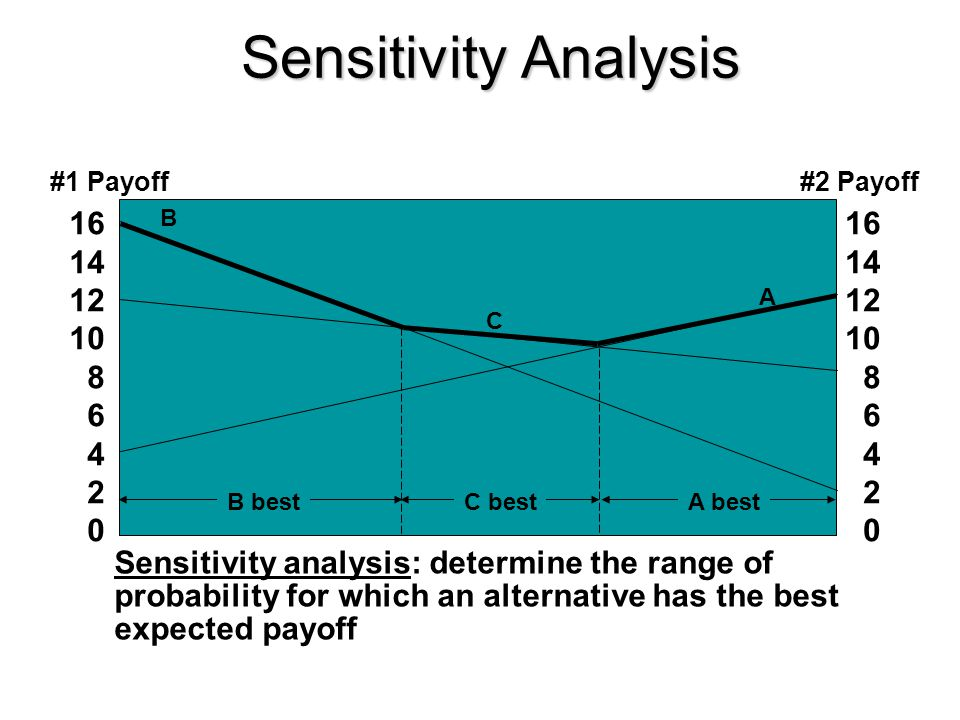 Sensitivity Analysis A. B. C. A best. C best. B best. #1 Payoff. #2 Payoff. 16. 14. 12. 10.