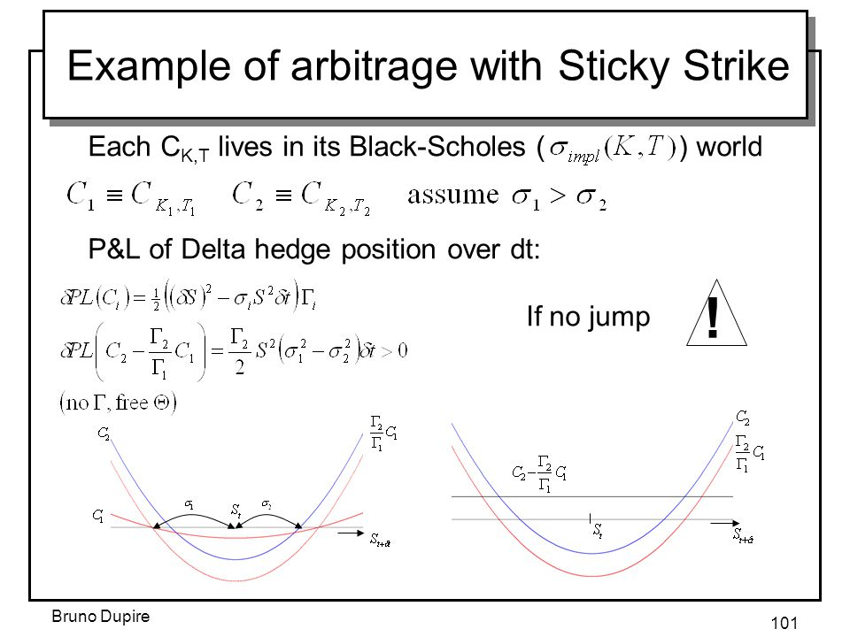 Example of arbitrage with Sticky Strike