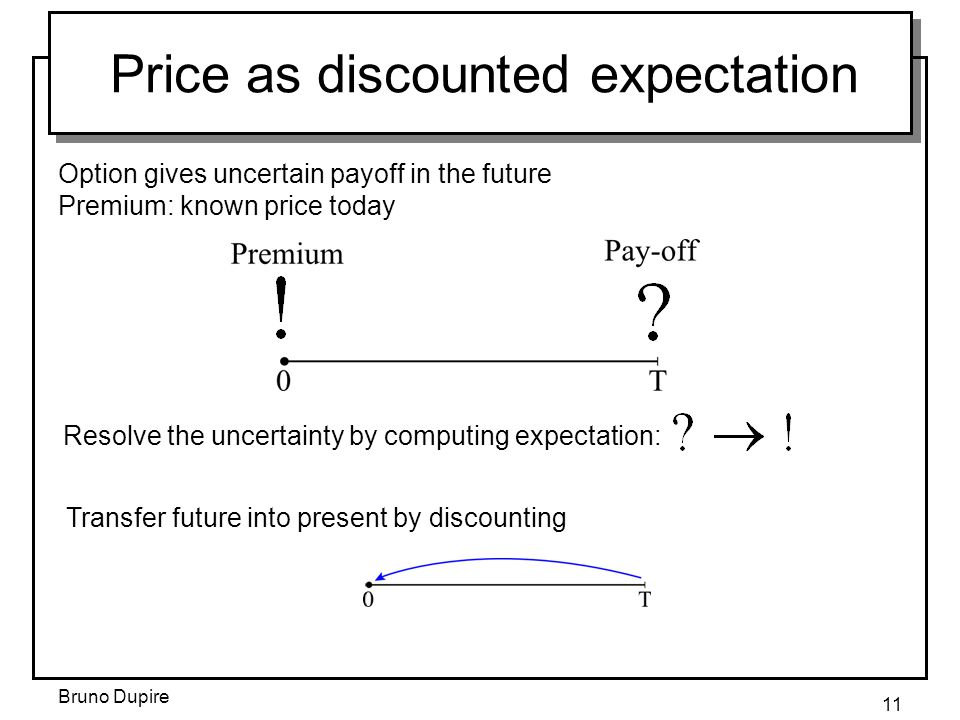 Price as discounted expectation