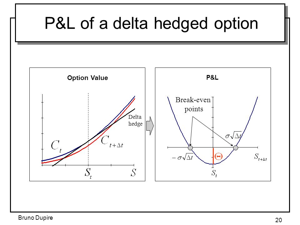 P&L of a delta hedged option