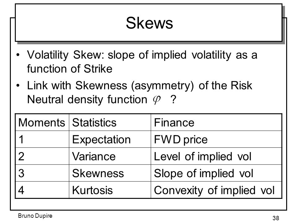 Skews Volatility Skew: slope of implied volatility as a function of Strike.