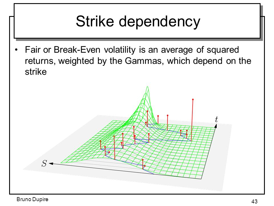 Strike dependency Fair or Break-Even volatility is an average of squared returns, weighted by the Gammas, which depend on the strike.