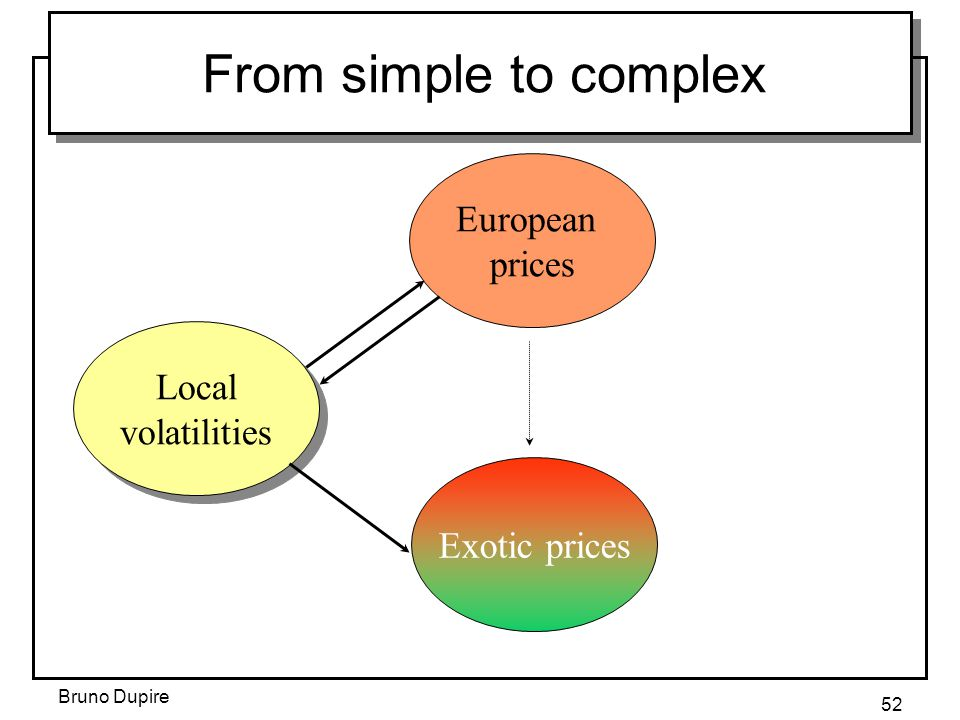 From simple to complex European prices Local volatilities