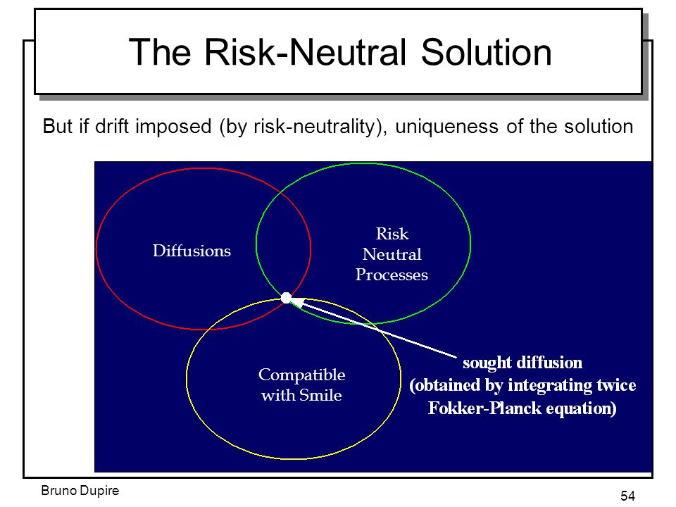 The Risk-Neutral Solution