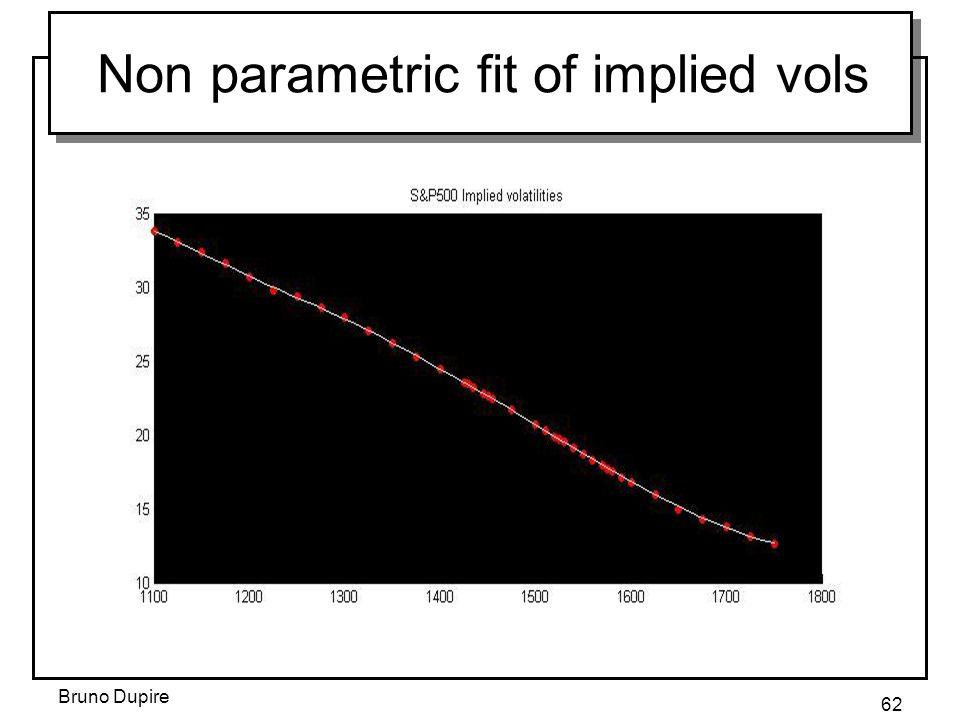 Non parametric fit of implied vols