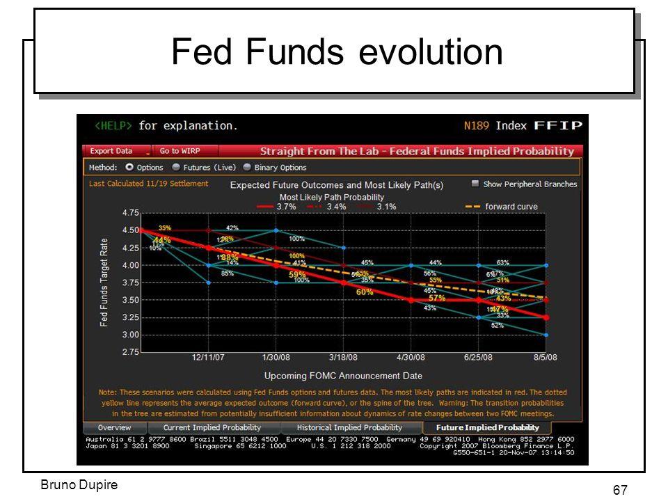 Fed Funds evolution Bruno Dupire