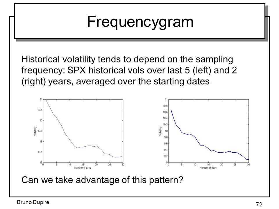 Frequencygram