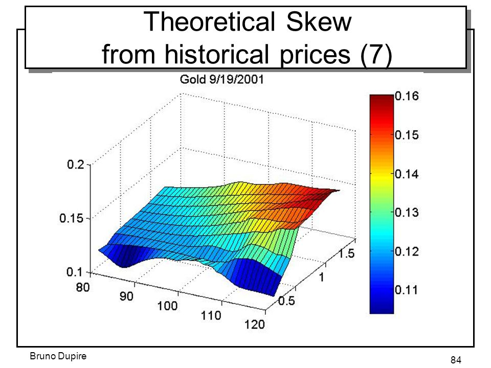Theoretical Skew from historical prices (7)