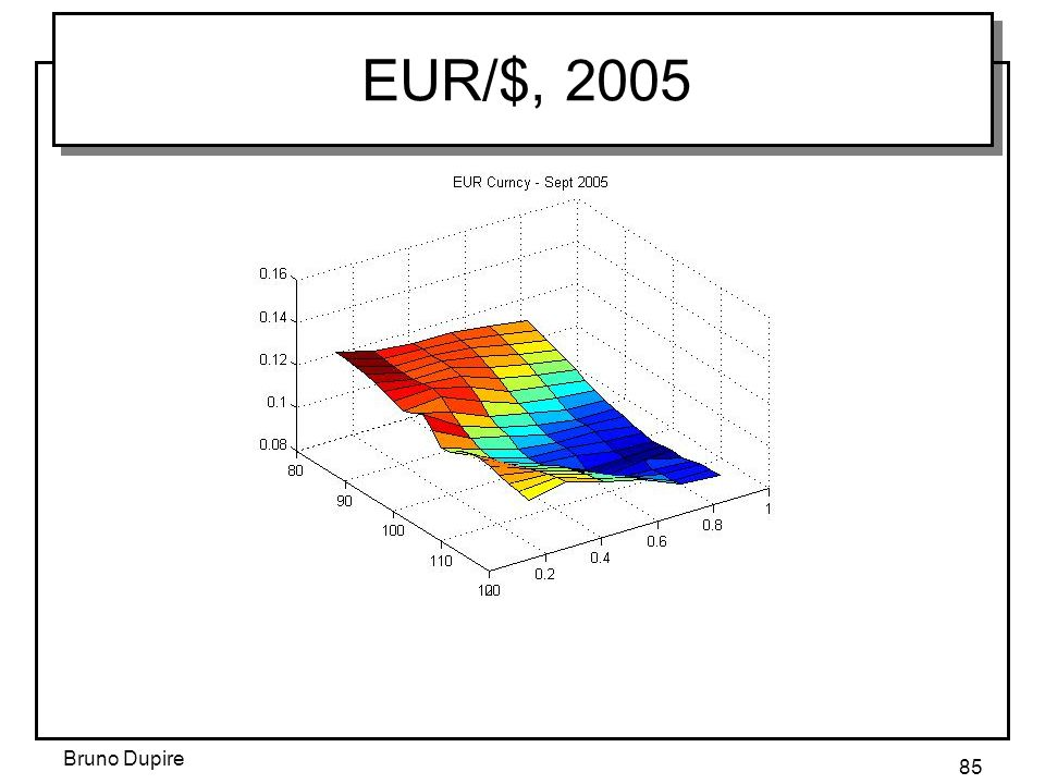 EUR/$, 2005 Bruno Dupire