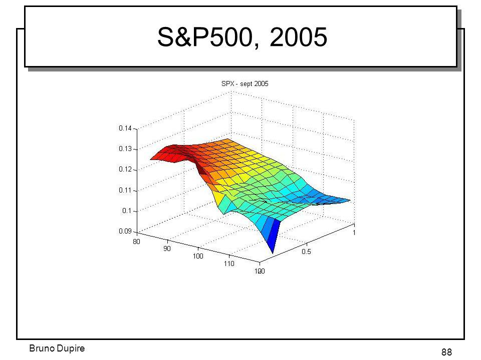 S&P500, 2005 Bruno Dupire