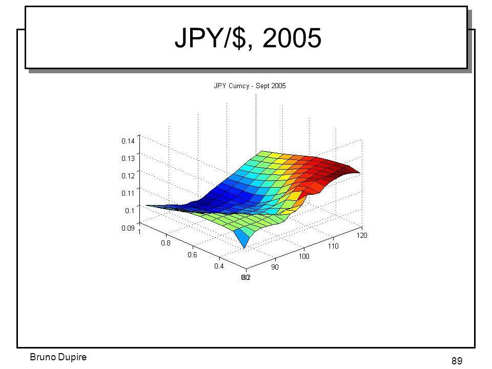 JPY/$, 2005 Bruno Dupire