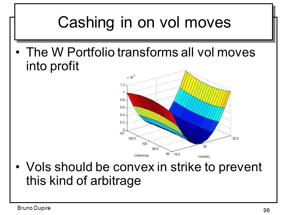 Cashing in on vol moves The W Portfolio transforms all vol moves into profit. Vols should be convex in strike to prevent this kind of arbitrage.