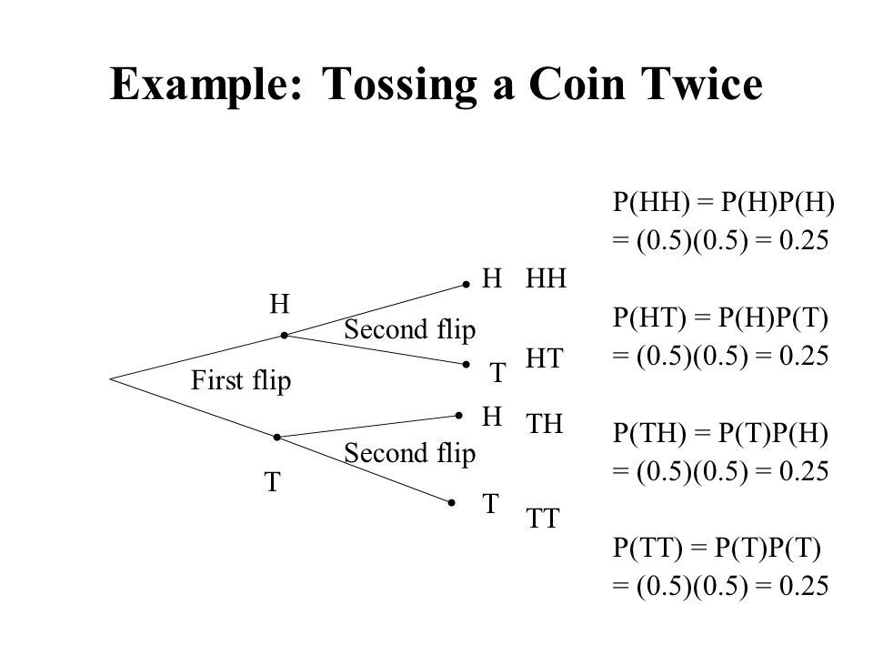 Example: Tossing a Coin Twice