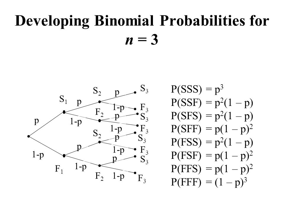 Developing Binomial Probabilities for n = 3