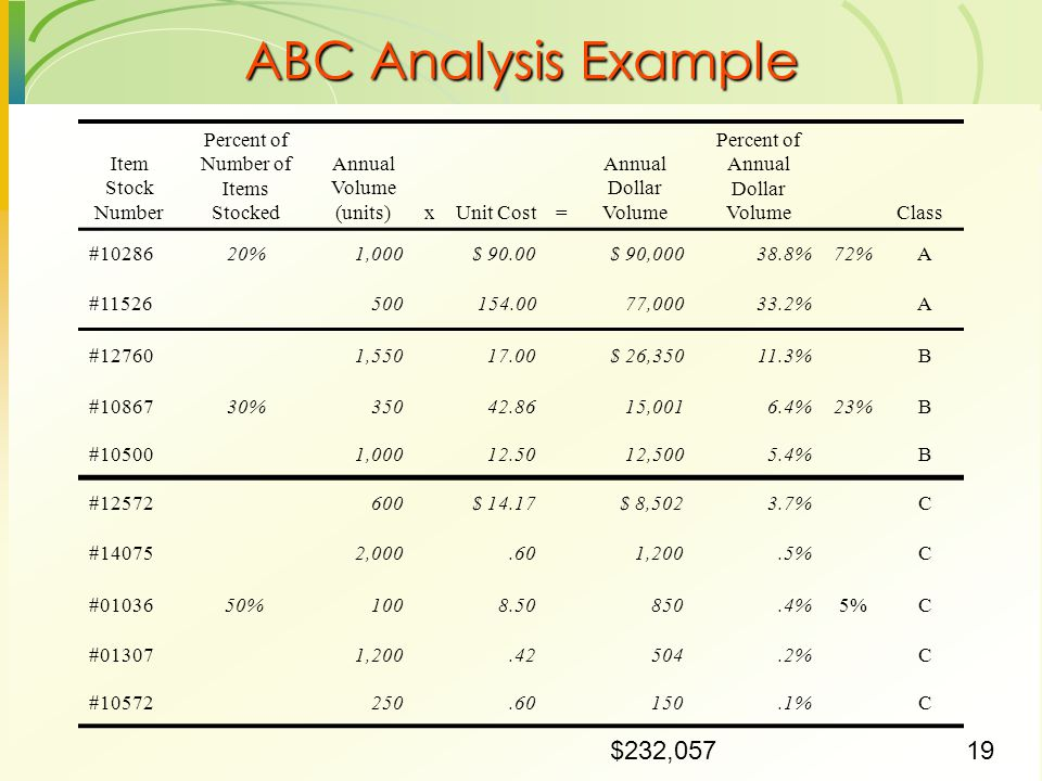 ABC Analysis Example $232,057 Item Stock Number