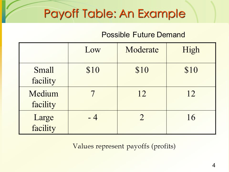 Payoff Table: An Example