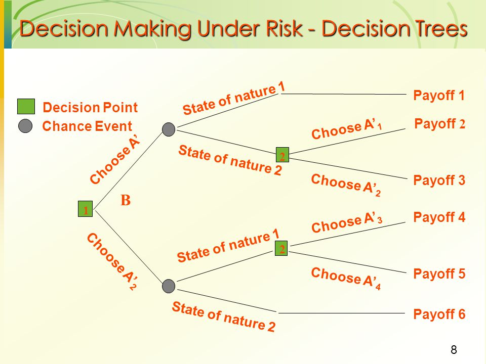 Decision Making Under Risk - Decision Trees