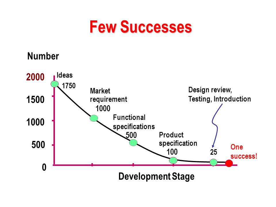 Few Successes Number 2000 1500 1000 500 Development Stage 1000 500 100